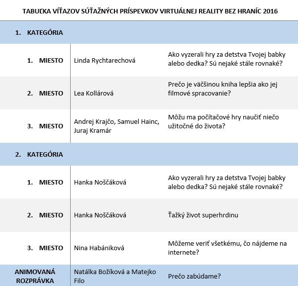 Tabuľka víťazov VRBH 2016